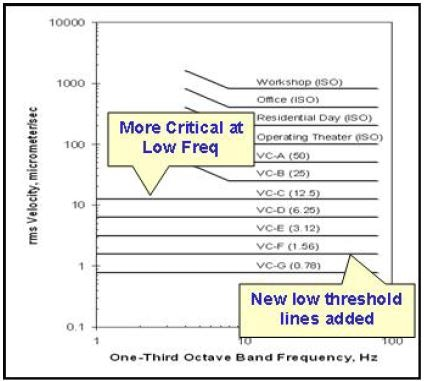 New, more stringent Generic Vibration Curves. Courtesy IEST RP-012, Inst. of Environmental Sciences, Rolling Meadows, IL