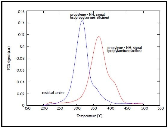 Thermal conductivity data from the AutoChem.