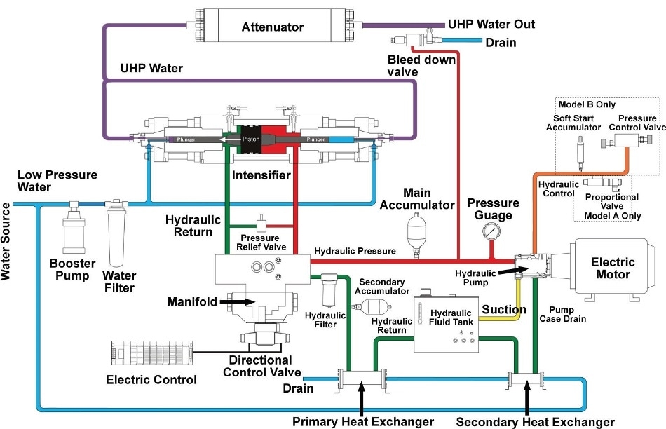 The Importance Of Selecting The Right Ultra High Pressure