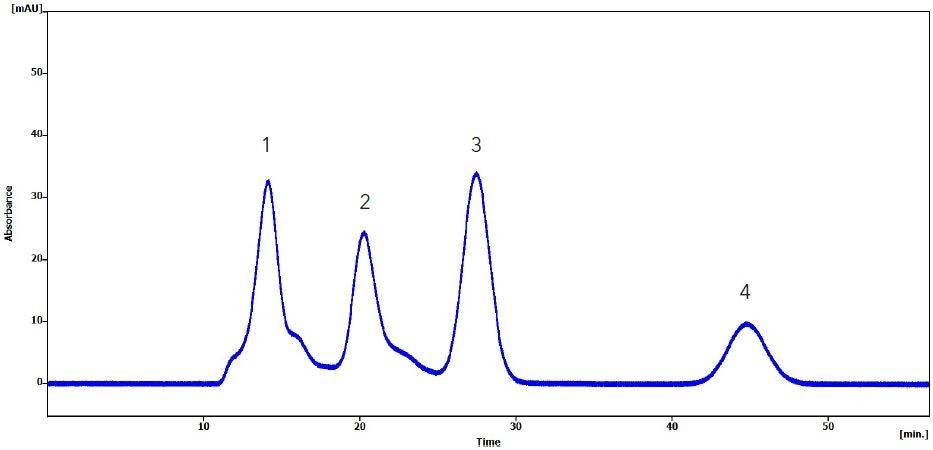 Chromatogram of olive oil sample, spiked with pesticides: 1. Olive oil matrix, 2. Bis-(2-ethylhexyl) phthalate, 3. Methoxychlor, 4. Perylene