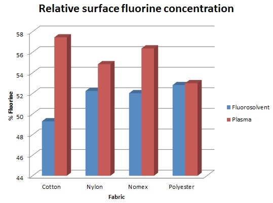 F content of treated fabrics, plasma treatment works best.