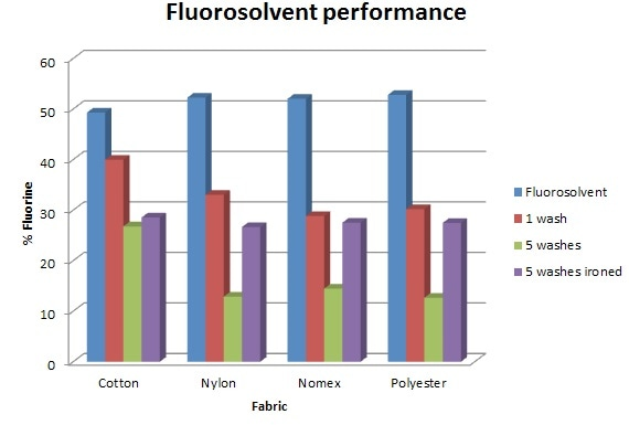 F content of fabric after fluorosolvent treatment, 1 wash, 5 washes, and 5 washes and ironing.