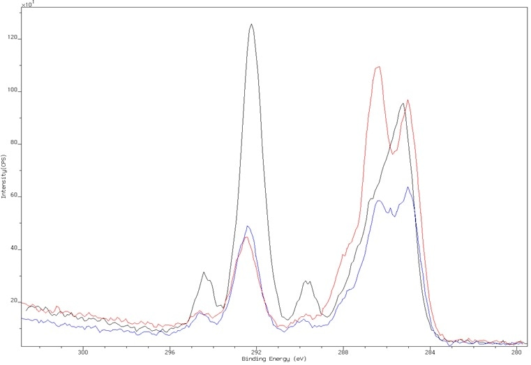 High resolution C 1s spectrum of fluorosolvent-treated nylon (black) after 1 wash (blue) and 5 washes (red), demonstrating loss of surface coating.