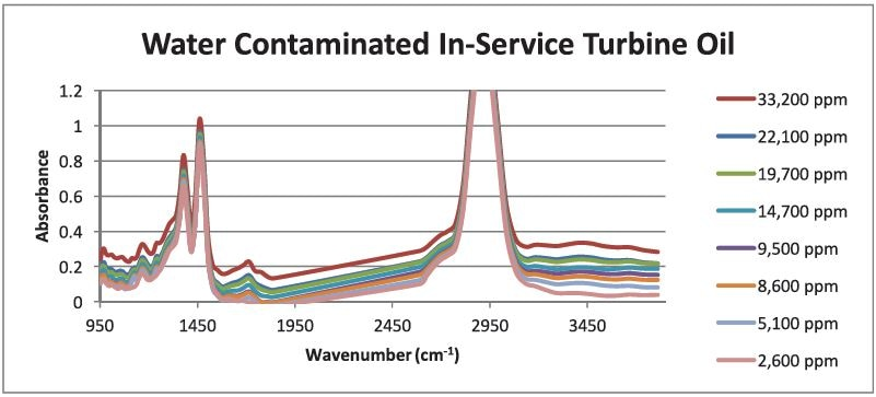 FluidScan spectra of used turbine oil heavily contaminated with water used to monitor a vacuum dehydration process at a power generation plant