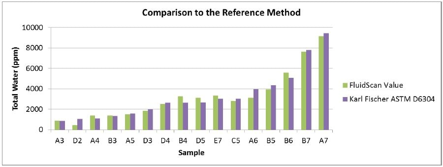 Comparison of the new total water measurement on the FluidScan to ASTM D6304 Karl Fischer titration method