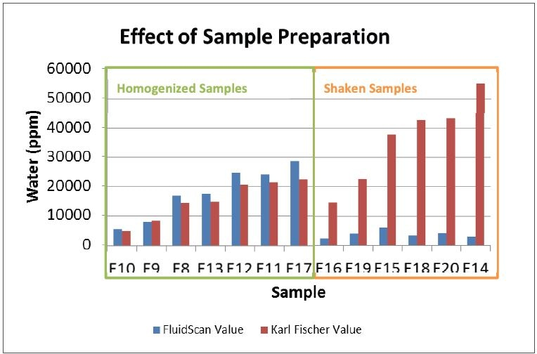 The samples prepared with a homogenizer showed great agreement between the calculated water concentration on the FluidScan and Karl Fischer result. The samples that were shaken by hand were not accurate.