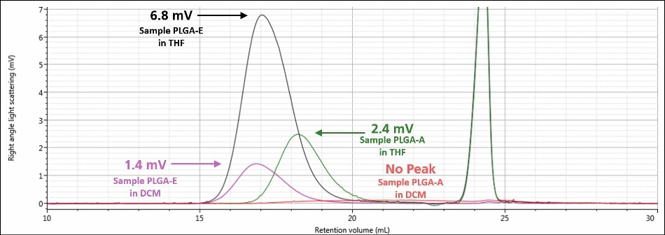 Overlay of right angle light scattering chromatograms in DCM for samples PLGA-E (purple) and PLGA-A (red) and in THF for samples PLGA-E (black) and PLGA-A (green)