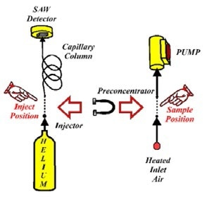 Simplified diagram of the zNose® showing an air section on the right and a helium section on the left. A loop trap pre-concentrates organics from ambient air in the sample position and injects them into the helium section when in the inject position.