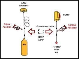 Simplified diagram of the zNose® showing an air section on the right and a helium section on the left. A loop trap preconcentrates organics from ambient air in the sample position and injects them into the helium section when in the inject position.