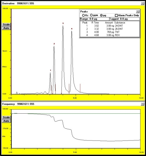 Typical chromatogram of injection of explosives. Upper race is the derivative of the frequency data shown on the lower trace