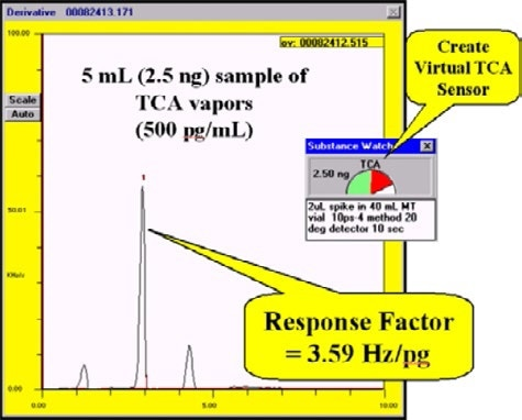 Calibration response obtained by pre-concentrating 5 mL volume containing 500 pg of 2,4,6 TCA per milliliter. Virtual sensors can then be created to monitor the concentration of this specific compound