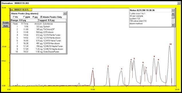 Chromatogram from 1 uliter injection of undiluted MSE sample