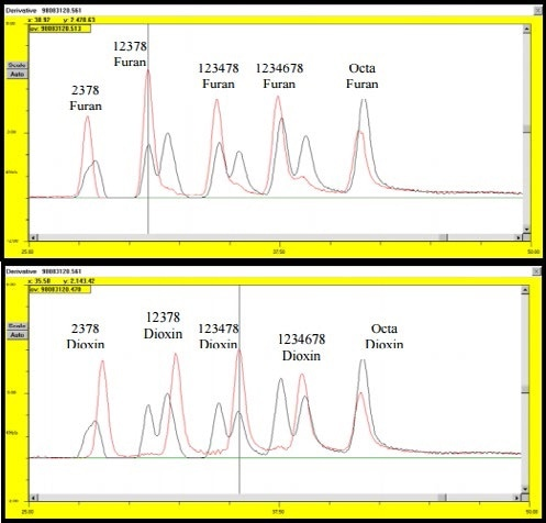 Comparison of 50 second chromatogram results with furan and dioxin standard