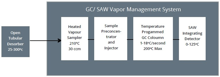 Block diagram of GC/SAW vapor measurement system