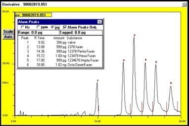 Chromatogram of furan standards after entry of proper response factors and retention times into peak identification file