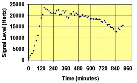 Indole signal level (headspace concentration) vs time for e.Coli liquid culture in a biochemical process