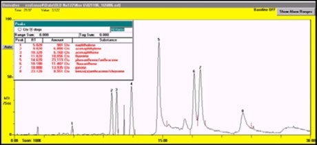 Typical GC/SAW chromatogram of common SVOCs as shown in Table 1