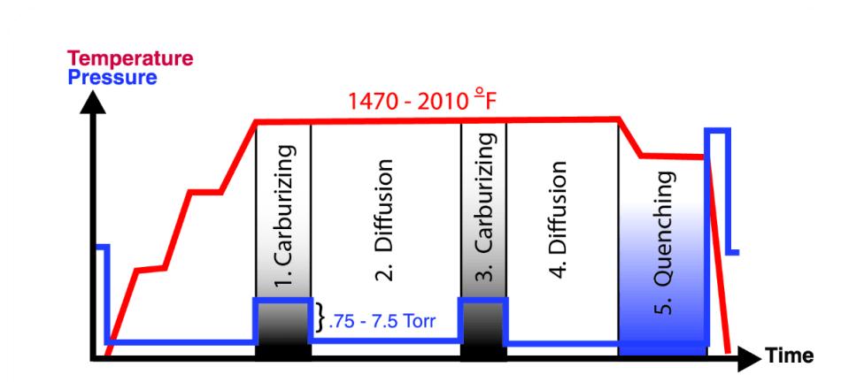 The AvaC Process     Improving Vacuum Carburizing