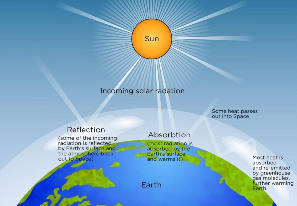 A guide to using spectroscopy for solar irradiance and for Solar energy articles for kids