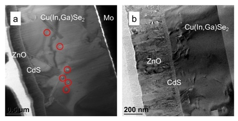 a) Bright-field TEM image of a ZnO/CdS/Cu(In,Ga)Se2/Mo solar-cell stack. Cu agglomerates on the Cu(In,Ga)Se2 surface are highlighted by red circles. b) No Cu agglomerates visible on a specimen prepared using optimized Ar ion beam parameters and liquid N2 cooling in the PIPS II system.