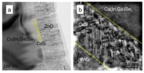 Bright-field (a) and high-resolution TEM image (b) of the ZnO/CdS/Cu(In,Ga)Se2 stack prepared using liquid N2 cooling in the PIPS II system during Ar ion milling. Structural properties such as extended defects and orientation relationships between the CdS and Cu(In,Ga)Se2 layers can be analyzed at the sub-nanometer scale.