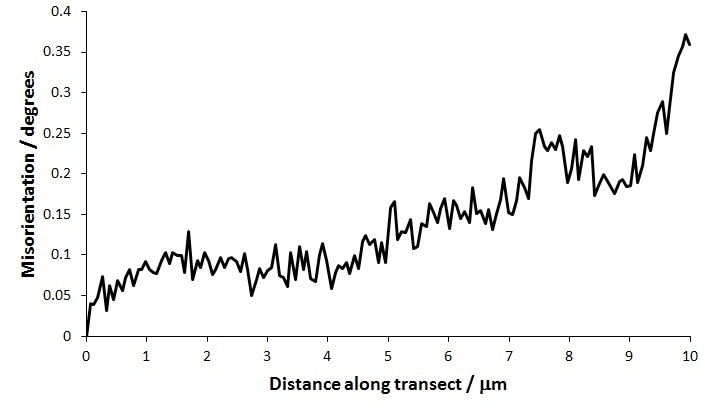 Misorientation profile along the transect in Figure 5b, relative to the starting point.