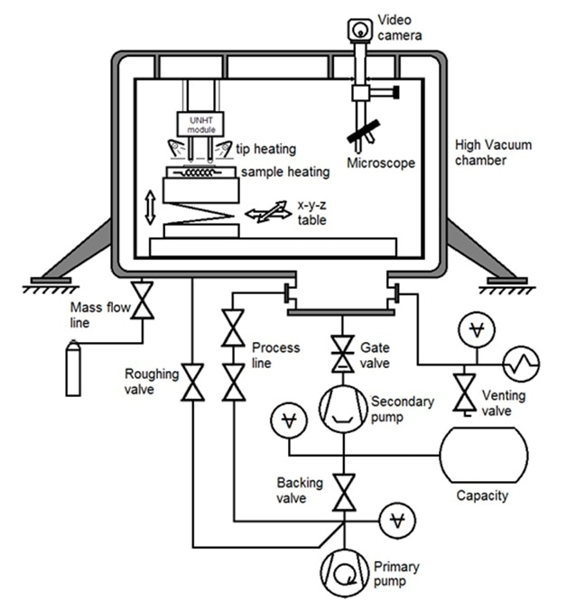 Schematic Representation Of The Unht3 Htv System: Htvc 150 Wiring Diagram At Johnprice.co