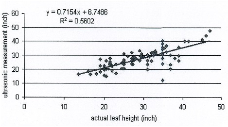 Estimated individual leave heights regressed onto manually measured leave height for 18 plants.