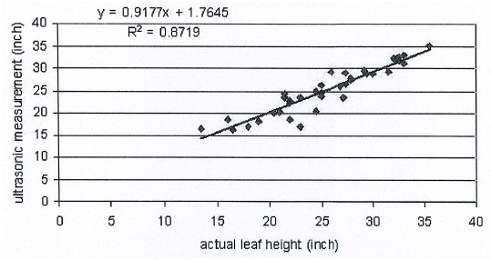 Estimated individual leave heights regressed onto manually measured leaves height for 8 plants for V6 growth stage.