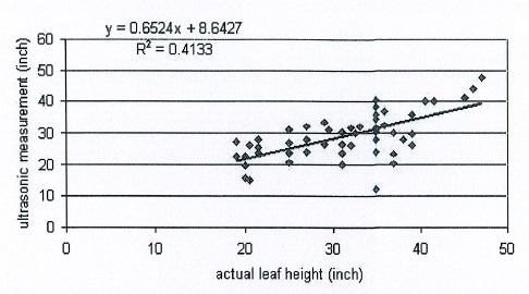 Estimated individual leaves heights regressed onto manually measured leaves height for 10 plants of V9 growth stages.