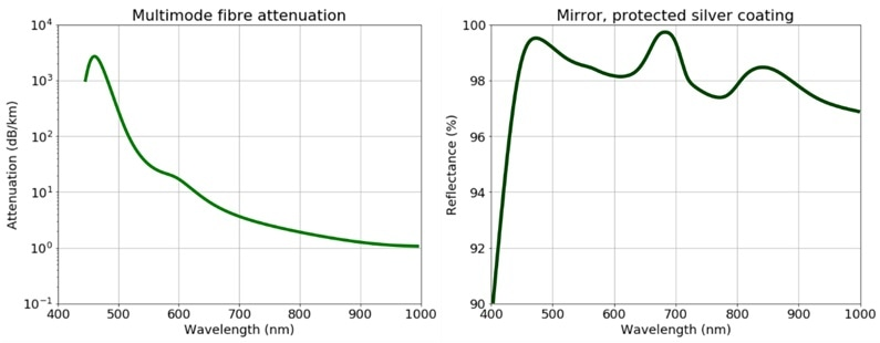 Left: Attenuation in a standard optical fiber. Right: Reflectance of unpolarised light incident on a silver coated mirror. The reflectance is above 96% for most of the visible region.