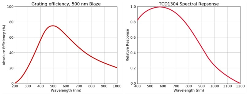 Left: Diffraction grating efficiency for a typical grating. Right: Spectral response of the Toshiba TCD1304AP/DG CCD sensor (adapted from manufacturer datasheet)