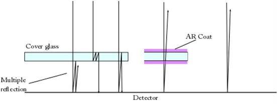Reflections that occur inside a covered detector. The left image shows the usual case: light can reflect between the detector and glass. Middle: if a (double-sided) AR coating is used, most light that reflects off of the detector is lost. Right: If no cover glass is present, all the reflected light is lost