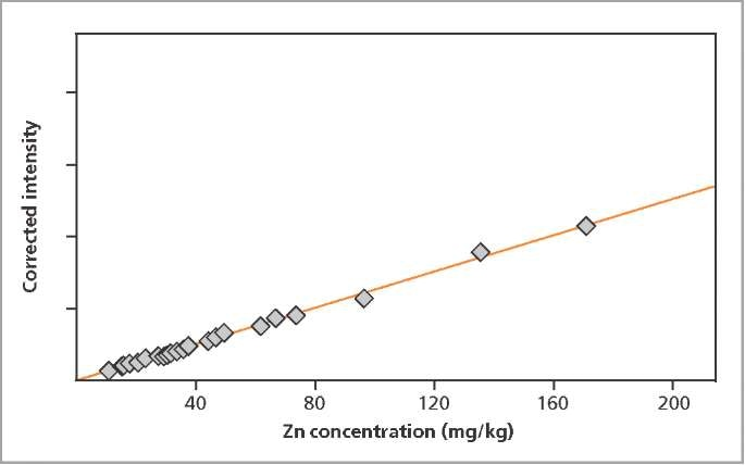 Calibration graph for Zn in livestock feed pellets.