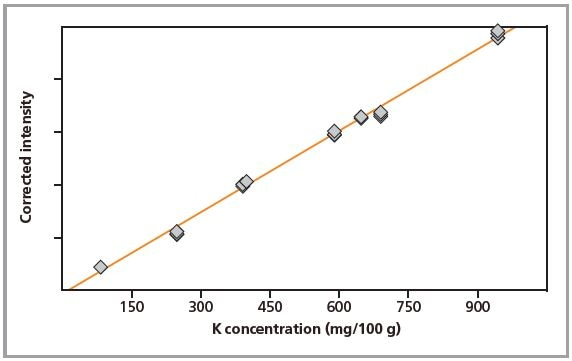 Calibration graph for K in pressed pellets.