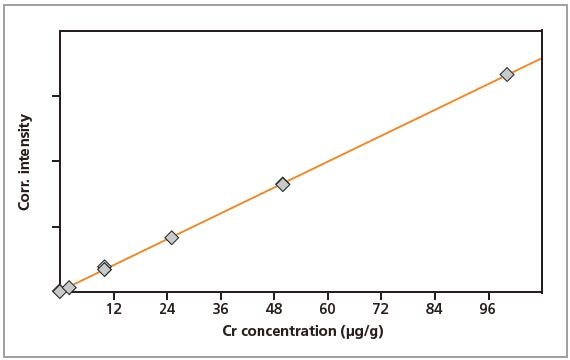 Calibration graph for Cr in gelatin.