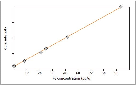 Calibration graph for Fe in gelatin.