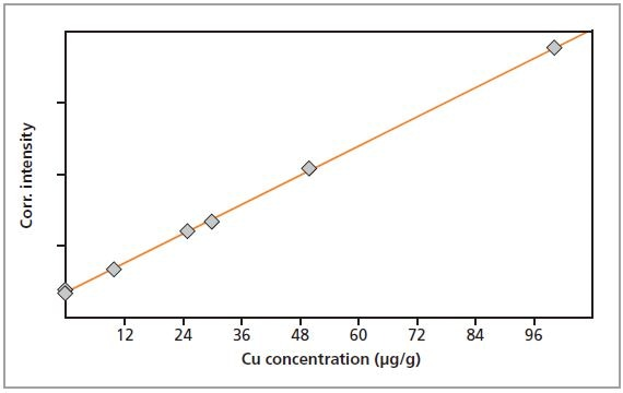 Calibration graph for Cu in gelatin.
