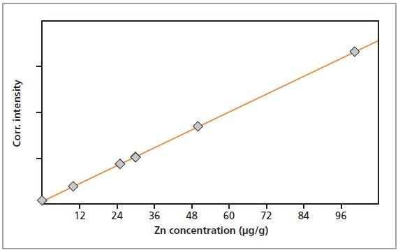Calibration graph for Zn in gelatin.