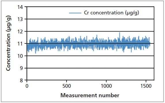 Graphical representation of the repeatability test of Cr in fish gelatin sample measured over 17 days.