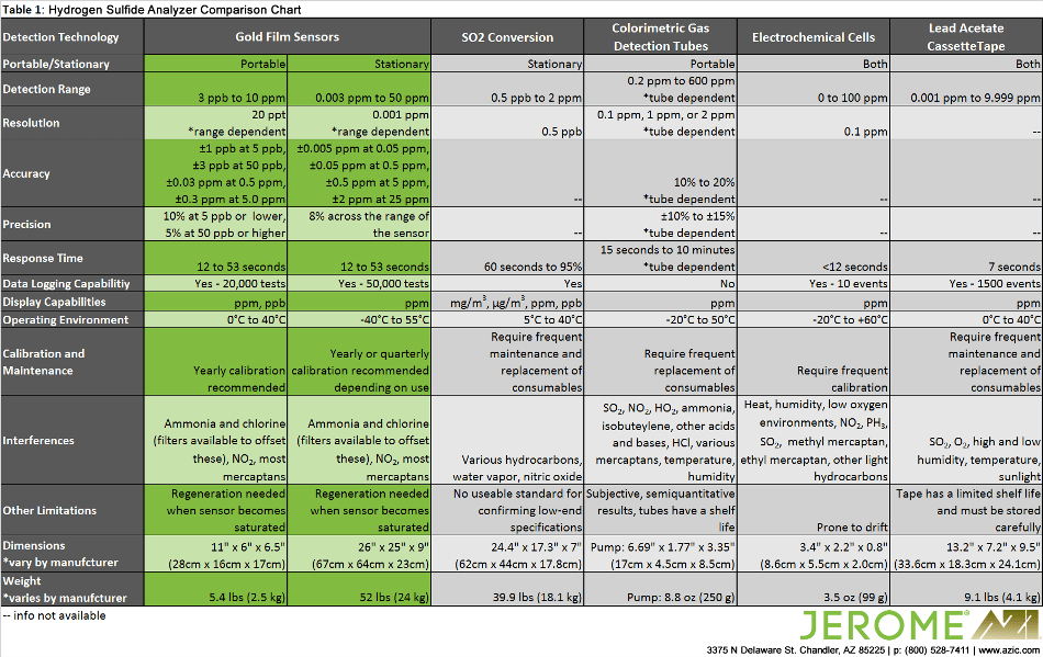 Hydrogen Sulfide Analyzer Comparison Chart.