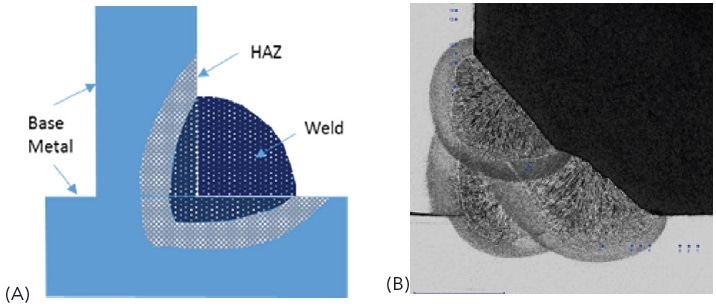(a) A schematic illustration of a weld, heat affected zone and base metal and (b) shows a fillet weld with three weld passes on a low alloy steel substrate etched using 2% Nital to reveal the weld, heat affected zones and the three weld passes making up the weld.