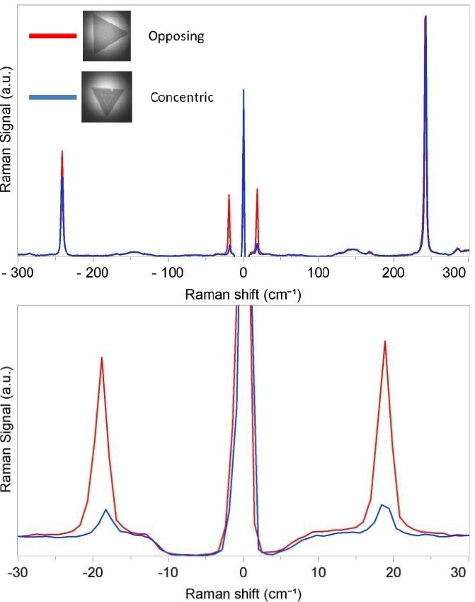 Normalized THz-Raman® spectra of two-layer MoSe2 materials showing the corresponding shift and change in magnitude of the peak corresponding to the bulk mode at 242 cm-1 (Top) and the shear mode peak at 18 cm-1 (Bottom)