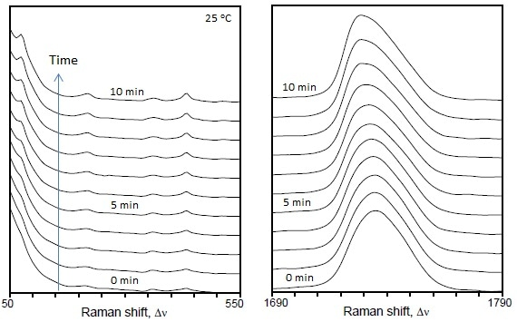 Time-dependent Raman spectra of Nodax™ PHBHx copolymer during the isothermal crystallization at 25 ºC comparing the low frequency THz region of Raman spectra (left) and