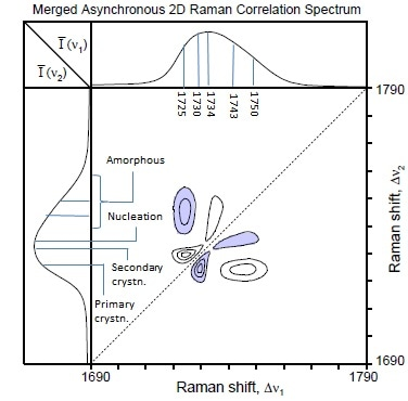 Merged asynchronous 2D correlation spectrum of the time-dependent THz-Raman® spectra showing the