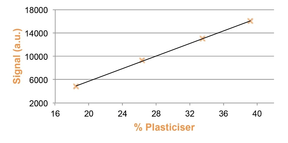 Measuring Plasticizer Content In Polyvinyl Chloride Pvc