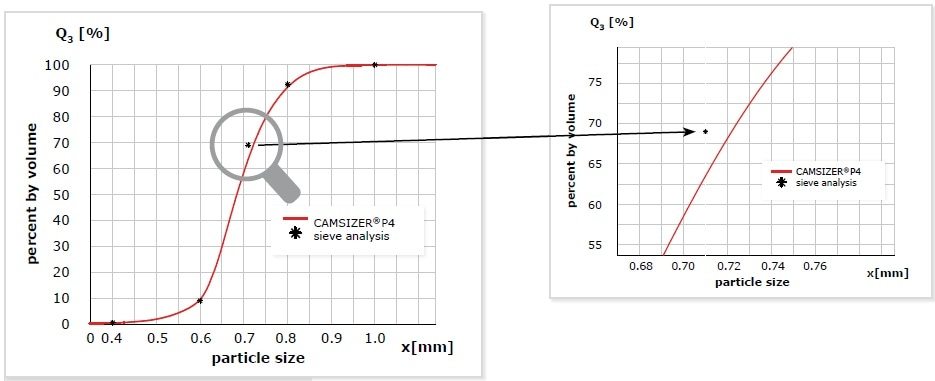 Measurement of a glass bead sample with DIA (CAMSIZER® P4, red) and sieve analysis (* black). The measurements can only be compared at the points which represent the sieve fractions. There is excellent agreement between the results. When taking a closer look at the data at 710 µm, it is apparent that the deviation of the Q3(x) value is 6% which seems quite a lot at first sight. However, the deviation in size is only 13 µm and is thus within the tolerance of a 710 µm sieve which is ±25 µm. As the cumulative curve is very steep at this point, even a small difference in size has a strong impact on the Q3(x) value.