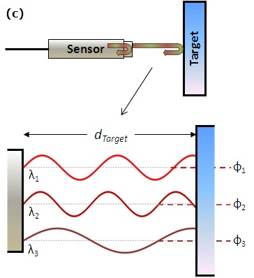 The chassis (a) and sensor (b) are shown for a ZPS absolute-position sensor; the sensor is based on multiwavelength (c), heterodyne, and coupled cavity interferometry (d).