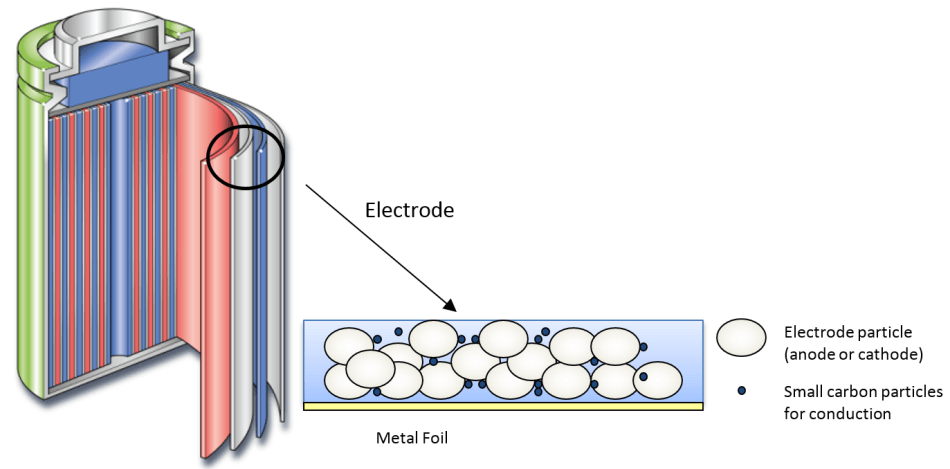 Typical structure of the Li-ion battery.