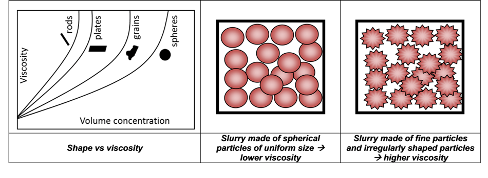 The influence of particle shape on viscosity.